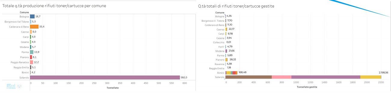 Grafico sul confronto delle tonnellate di toner/cartucce esauriti prodotti nel 2015 e 2016 in Emilia Romagna
