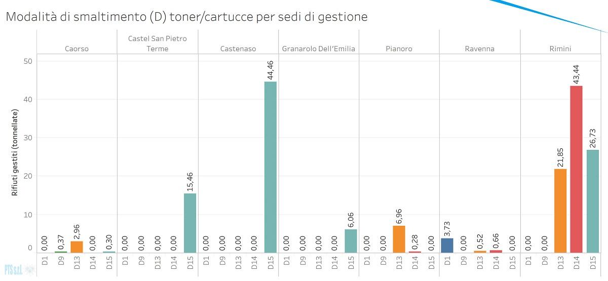 Grafico sulle modalità di Smaltimento di toner/cartucce in Emilia Romagna