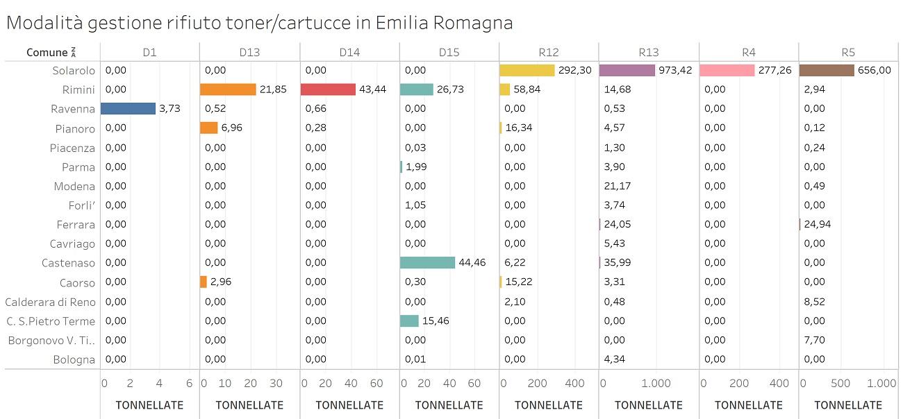 Grafico sulle modalità gestione rifiuto toner/cartucce in Emilia Romagna