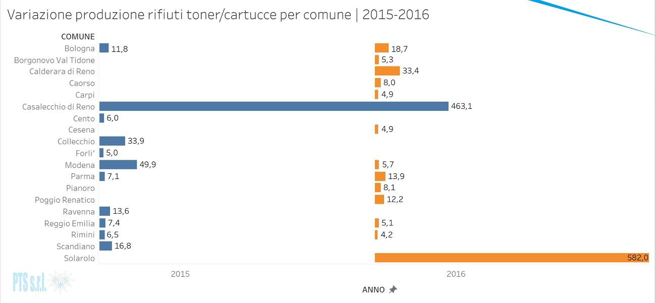 Grafico di confronto sul totale tonnellate di toner/cartucce esauriti prodotti in Emilia Romagna nel 2015 e 2016