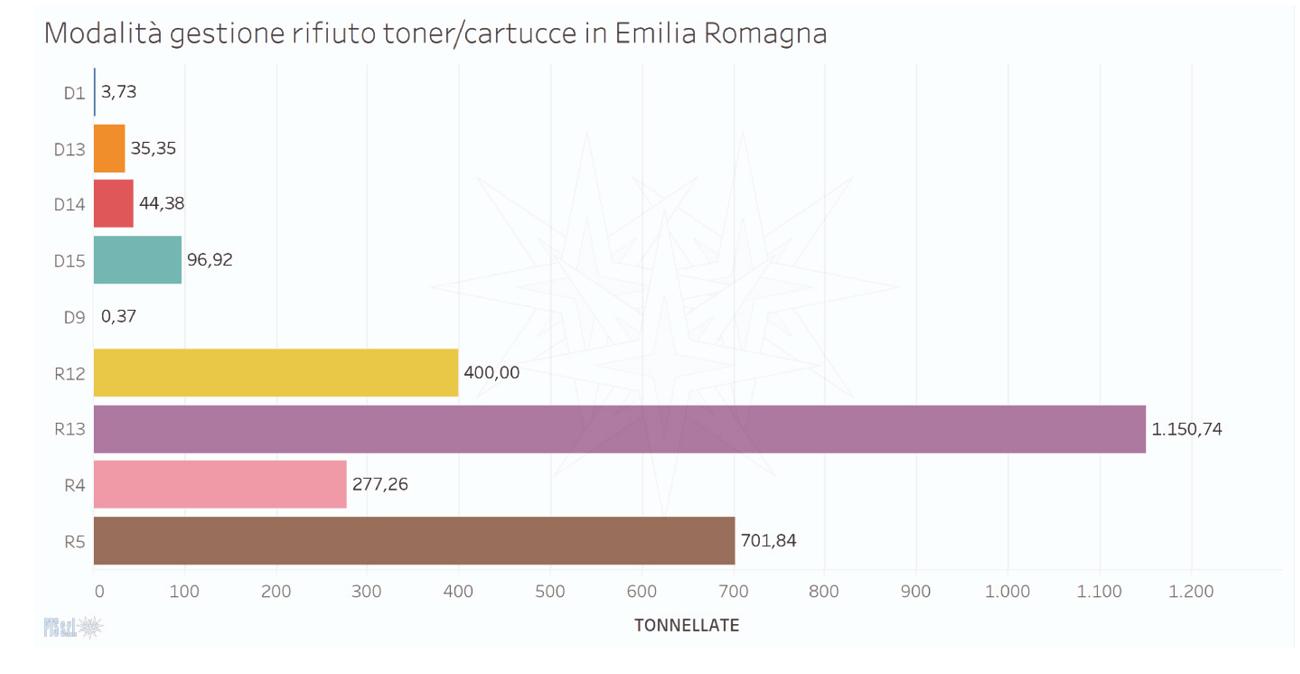 Grafico sul totale tonnellate smaltite o rigenerate di toner/cartucce in Emilia Romagna