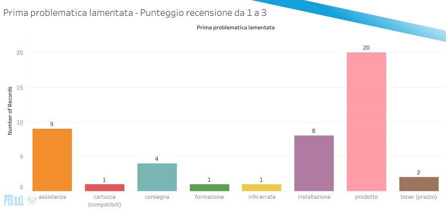 grafico prima problematica segnalata per l'acquisto stampanti su amazon - punteggi 1 a 3