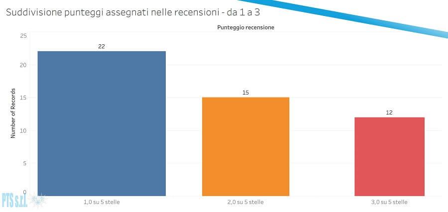 grafico suddivisione recensioni da 1 a 3