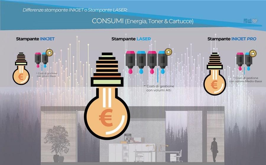 infografica della differenza di consumi tra inkjet e laser
